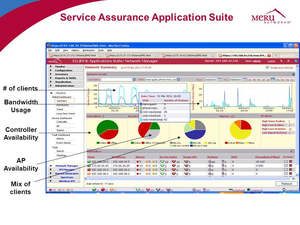Service Assurance Application Suite