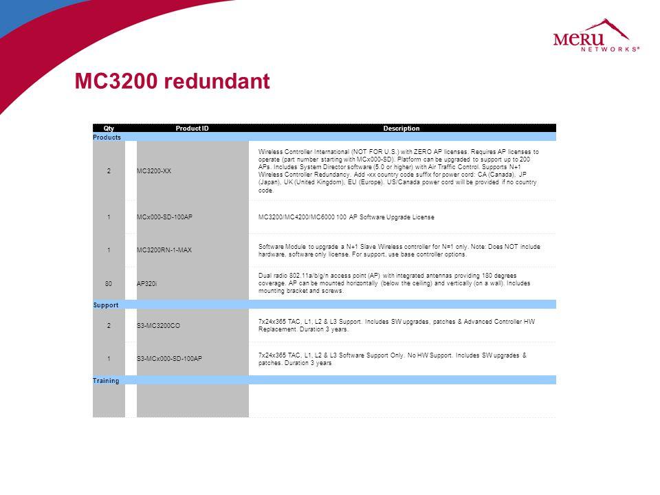 MC3200 redundant Qty Product ID Description Products 2 MC3200-XX