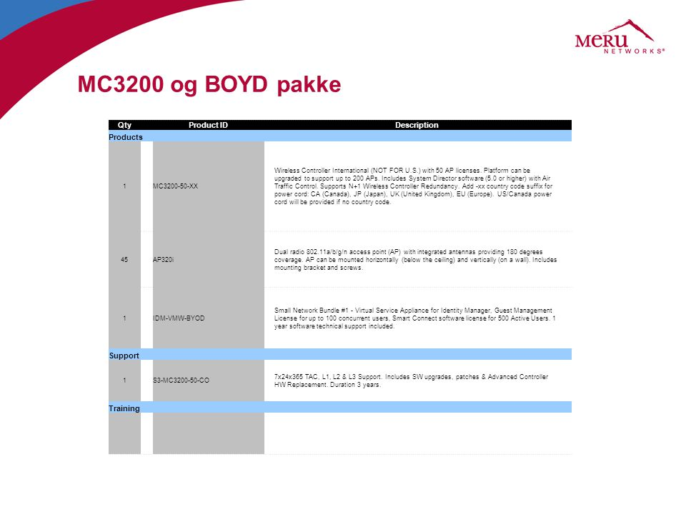 MC3200 og BOYD pakke Qty Product ID Description Products Support