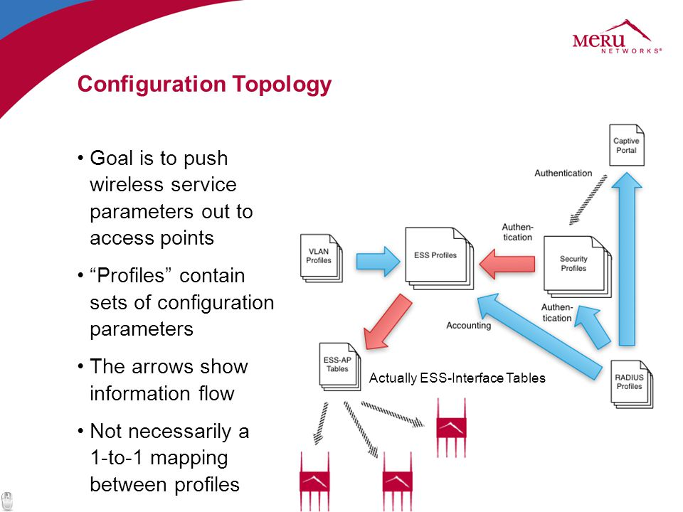Configuration Topology