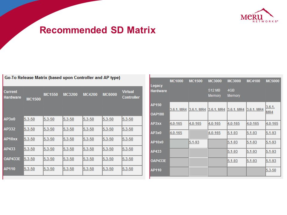 Recommended SD Matrix