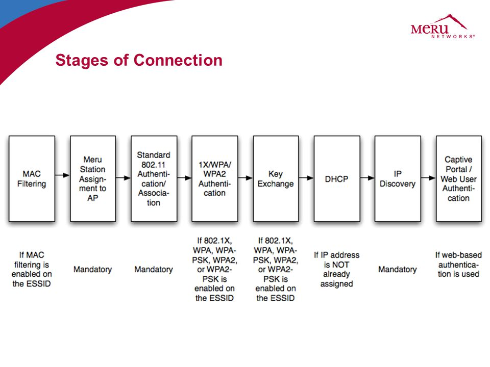 Stages of Connection