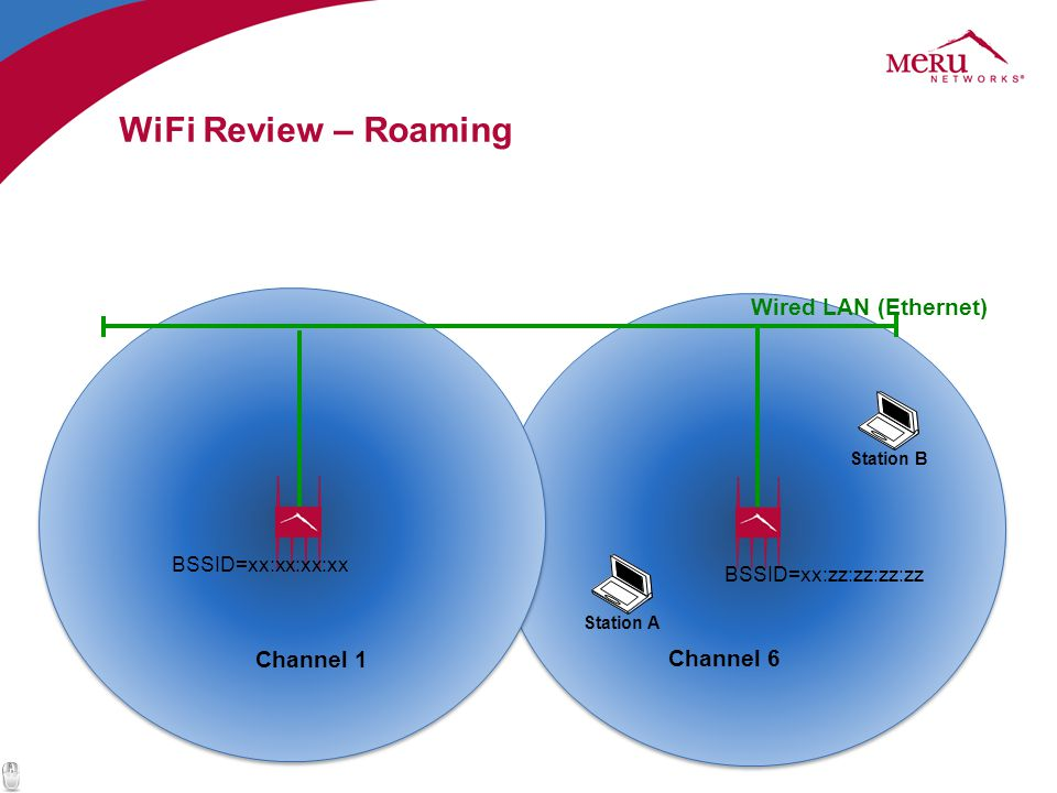 WiFi Review – Roaming Wired LAN (Ethernet) Channel 1 Channel 6