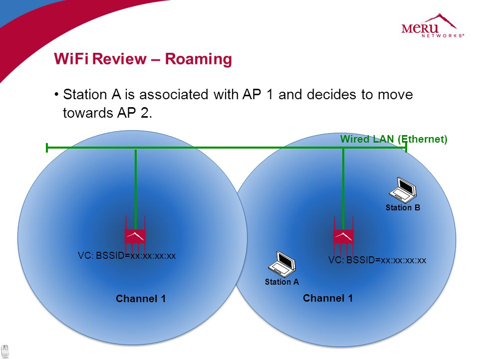 WiFi Review – Roaming Station A is associated with AP 1 and decides to move towards AP 2. Wired LAN (Ethernet)