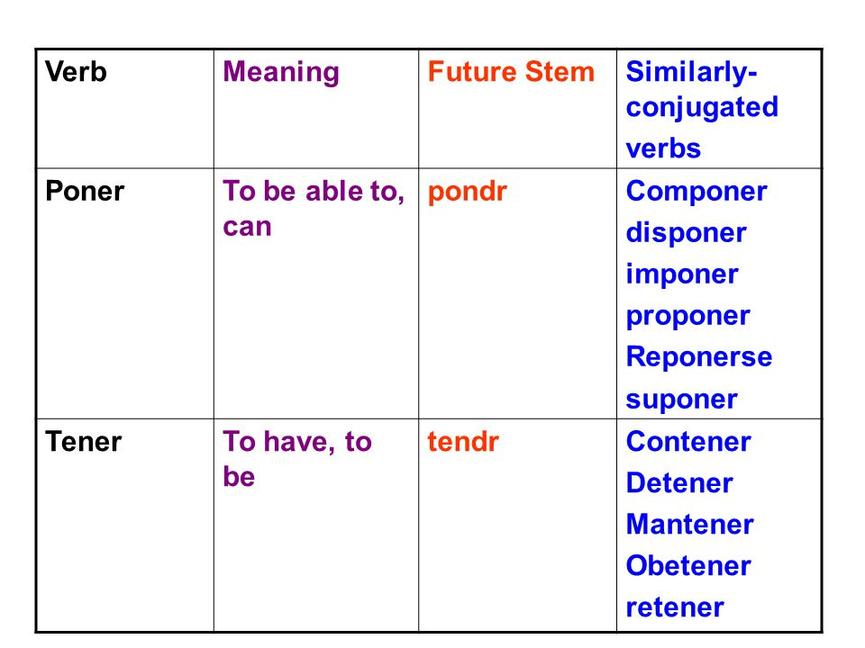 Verb Meaning. Future Stem. Similarly-conjugated. verbs. Poner. To be able to, can. pondr. Componer.