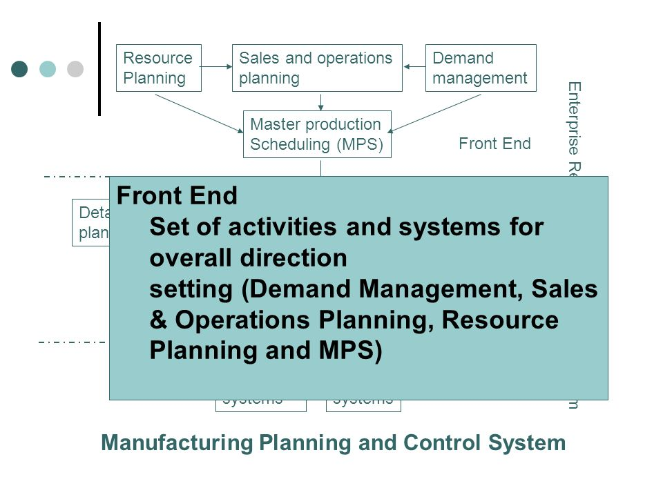 Set of activities and systems for overall direction