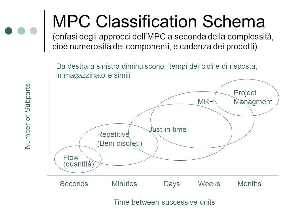 MPC Classification Schema (enfasi degli approcci dell'MPC a seconda della complessità, cioè numerosità dei componenti, e cadenza dei prodotti)