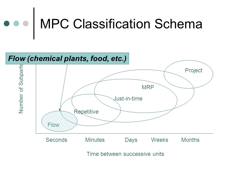 MPC Classification Schema