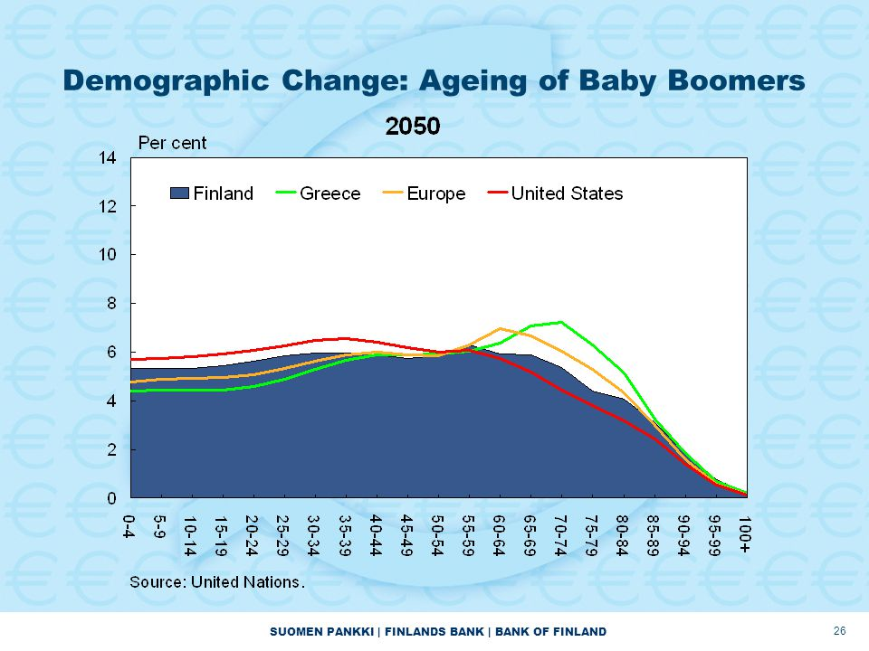 Demographic Change: Ageing of Baby Boomers