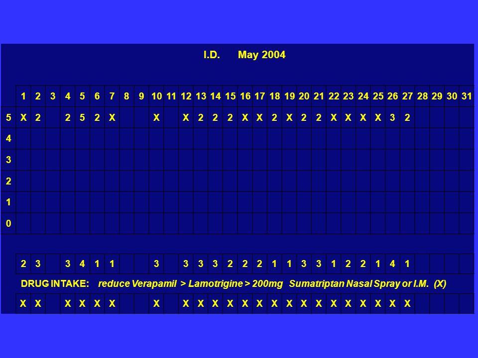 I.D. May 2004 1. 2. 3. 4. 5. 6. 7. 8. 9. 10. 11. 12. 13. 14. 15. 16. 17. 18. 19.