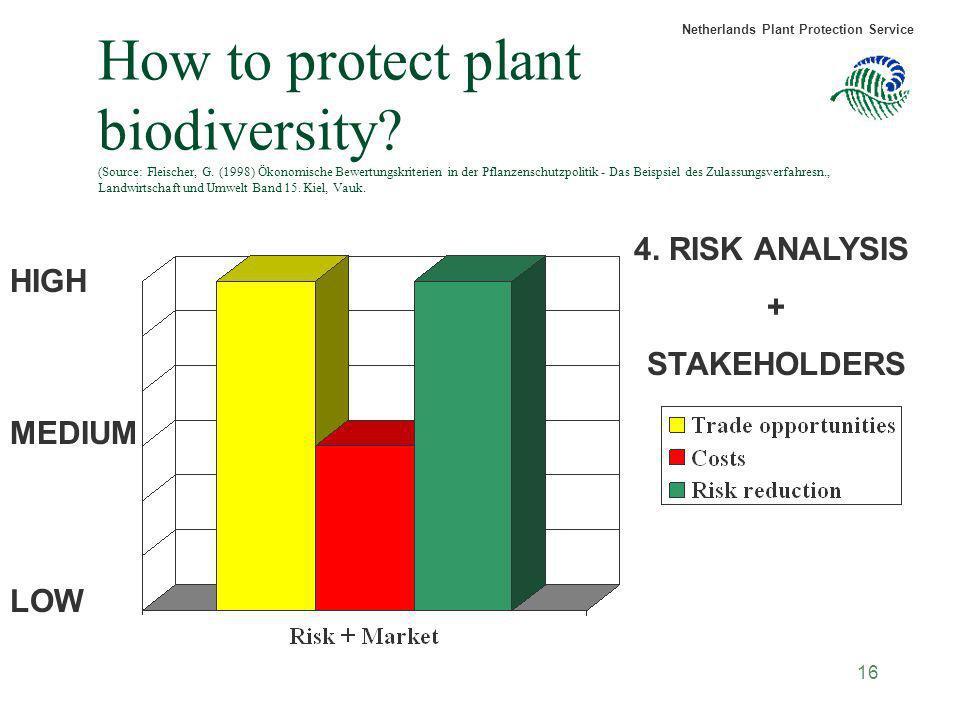 How to protect plant biodiversity. (Source: Fleischer, G