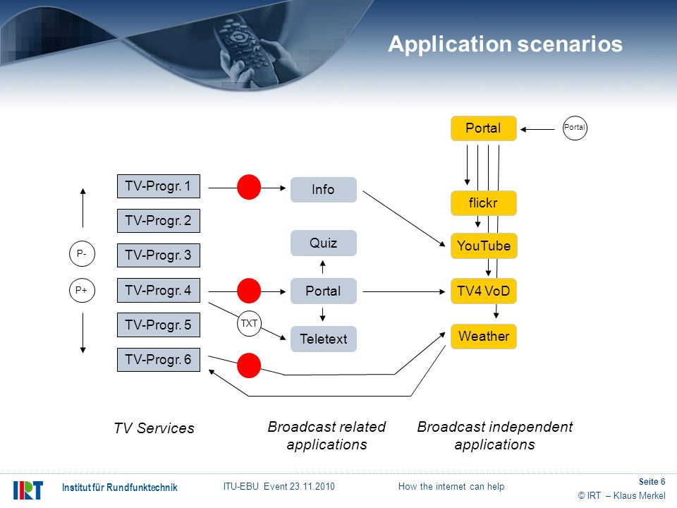 Application scenarios