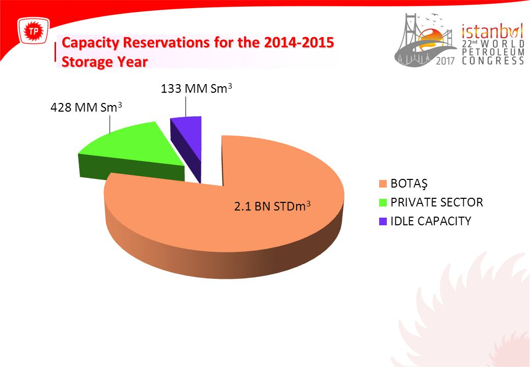 Capacity Reservations for the 2014-2015 Storage Year
