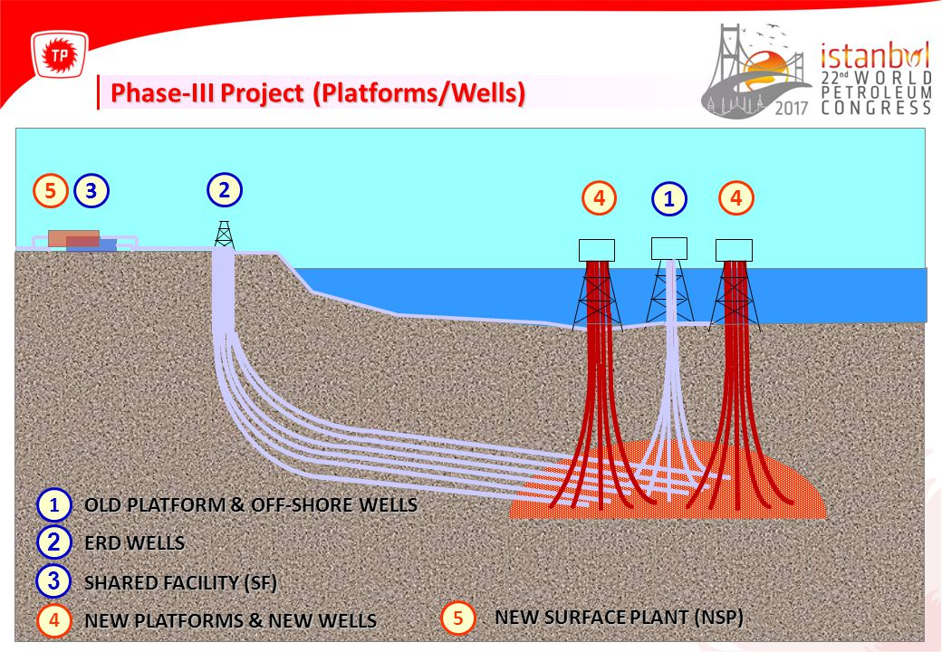 Phase-III Project (Platforms/Wells)