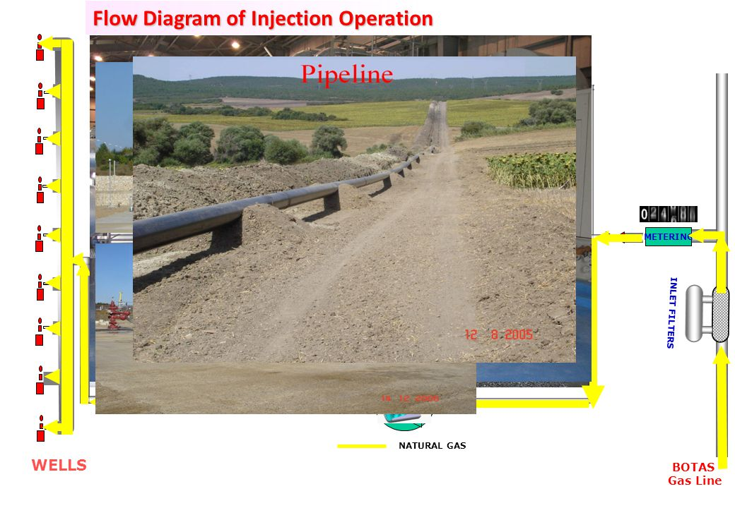 Flow Diagram of Injection Operation