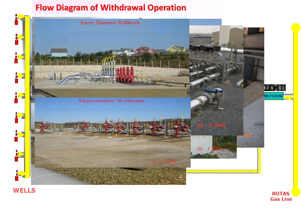 Flow Diagram of Withdrawal Operation