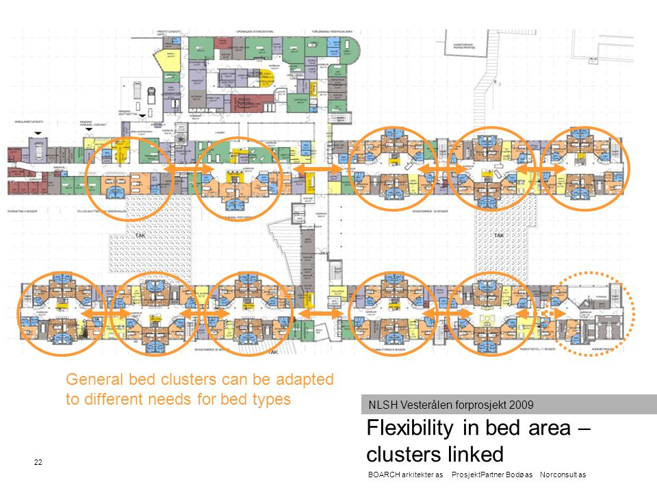 Flexibility in bed area – clusters linked