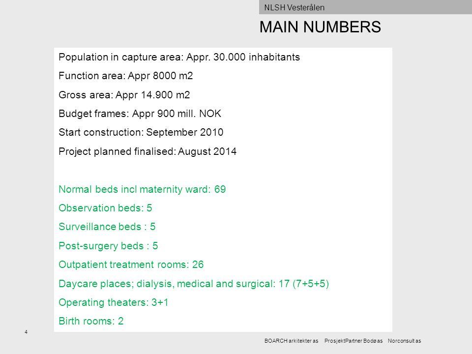 MAIN NUMBERS Population in capture area: Appr. 30.000 inhabitants