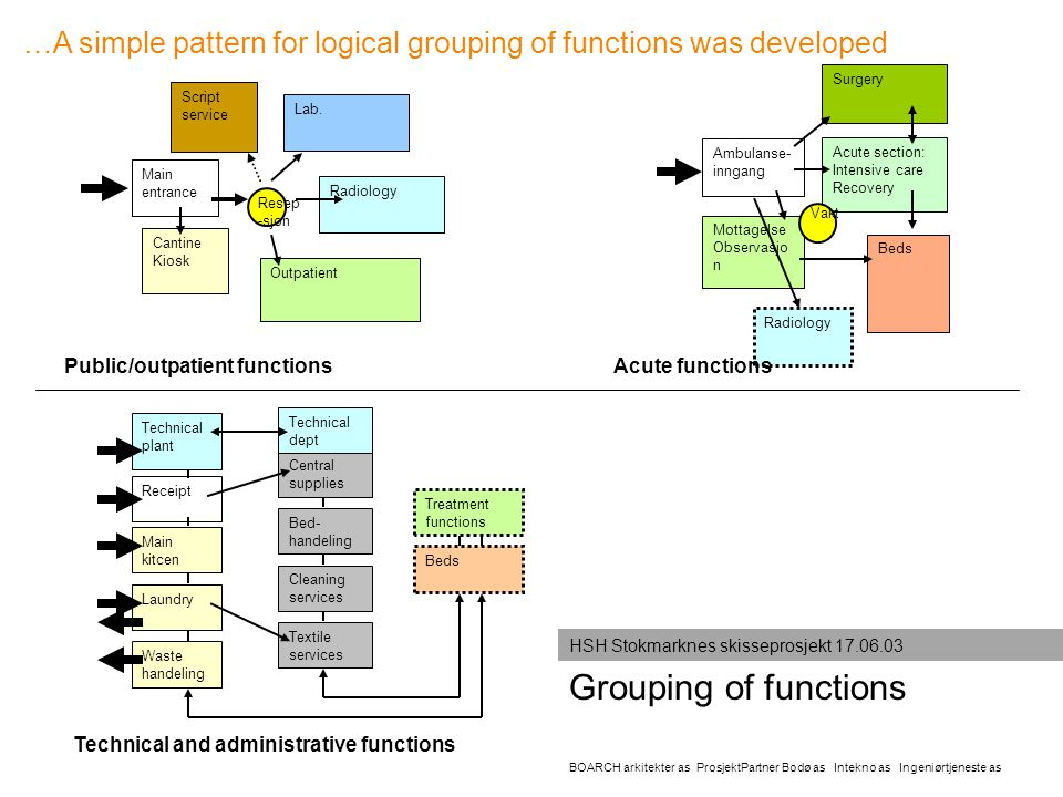 …A simple pattern for logical grouping of functions was developed