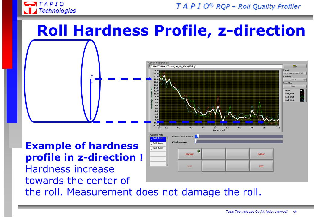 Roll Hardness Profile, z-direction