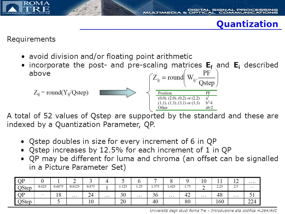 Quantization Requirements