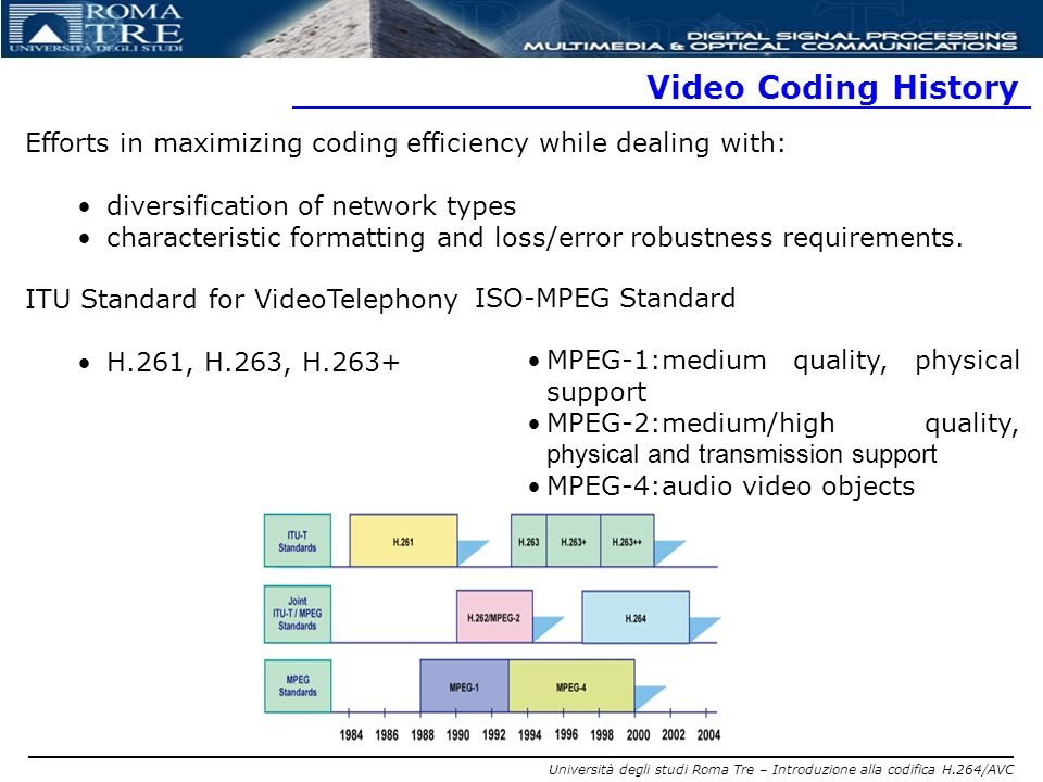 Video Coding History Efforts in maximizing coding efficiency while dealing with: diversification of network types.