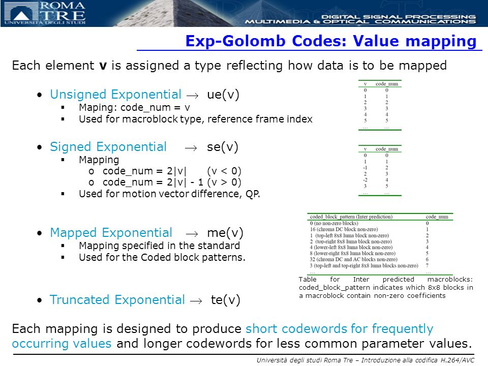 Exp-Golomb Codes: Value mapping