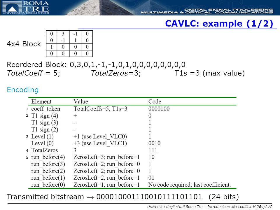 CAVLC: example (1/2) 4x4 Block