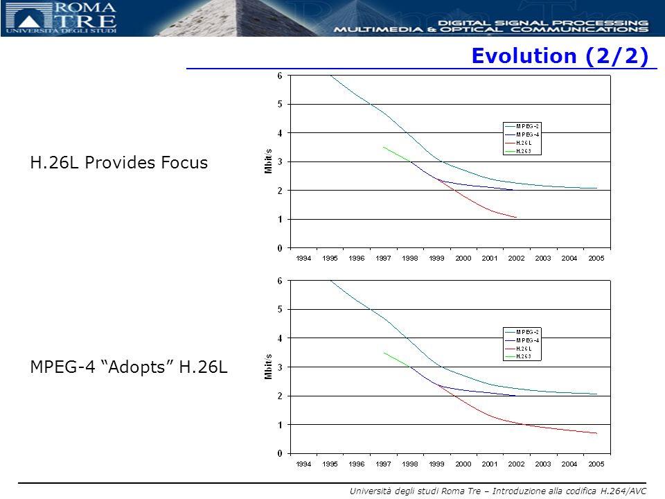 Evolution (2/2) H.26L Provides Focus MPEG-4 Adopts H.26L