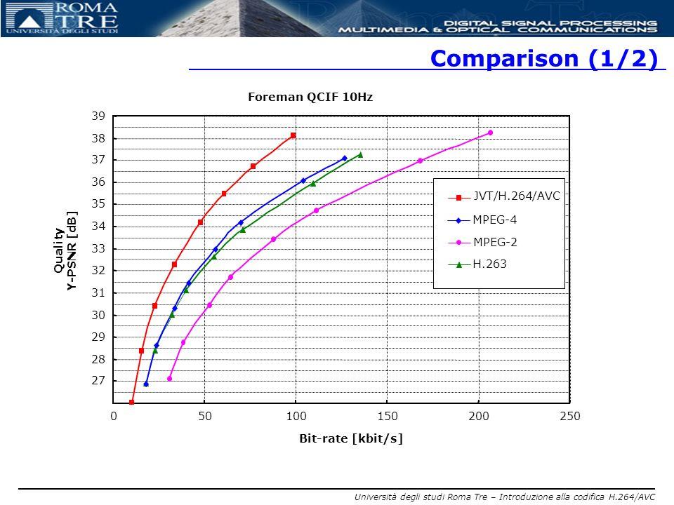 Comparison (1/2) Foreman QCIF 10Hz 39 38 37 36 JVT/H.264/AVC 35 MPEG-4
