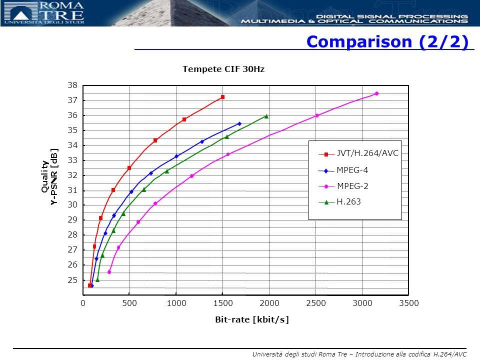 Comparison (2/2) Tempete CIF 30Hz 38 37 36 35 34 JVT/H.264/AVC 33
