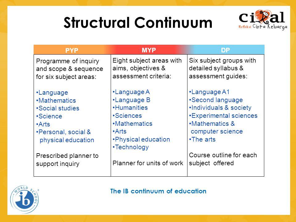 Structural Continuum MYP DP PYP