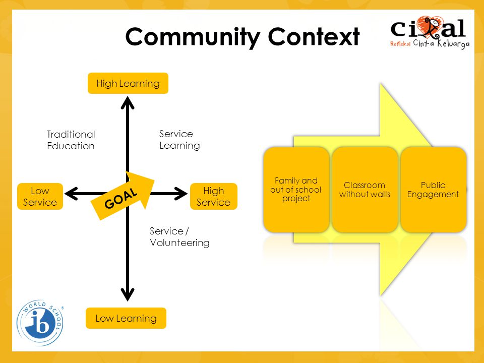 Community Context GOAL High Learning Low Learning High Service Low