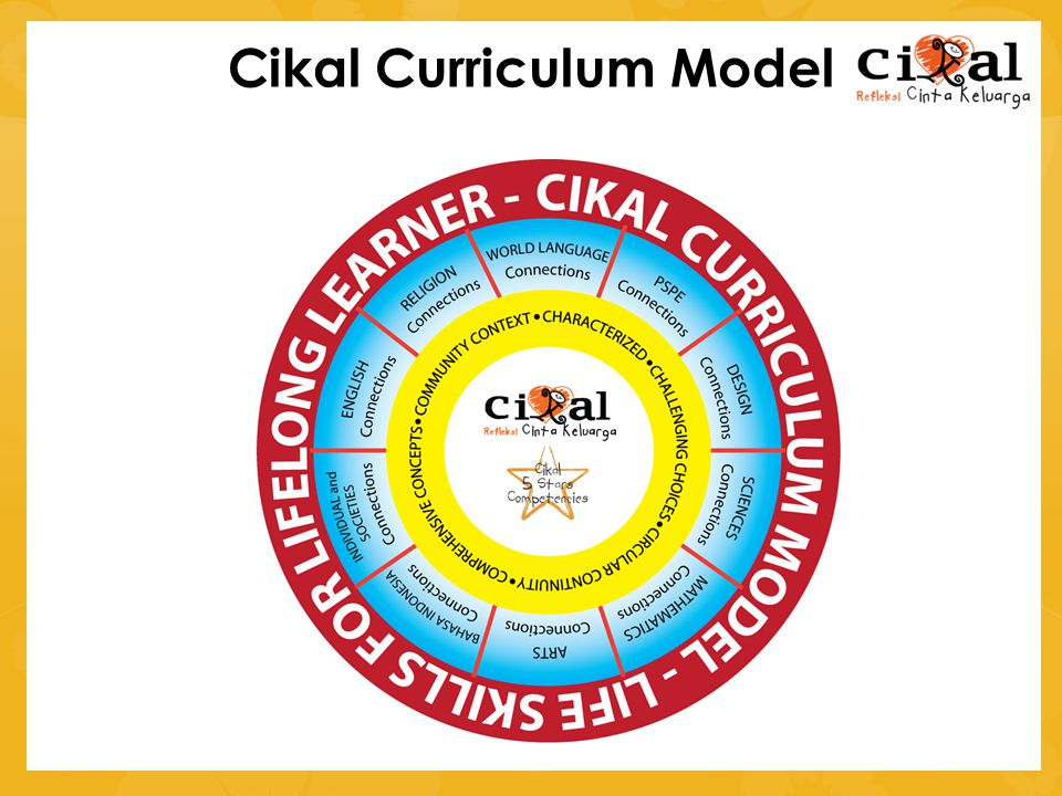Cikal Curriculum Model