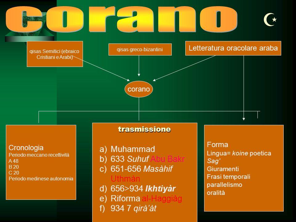  corano Muhammad 633 Suhuf Abu Bakr 651-656 Masàhif Uthmàn