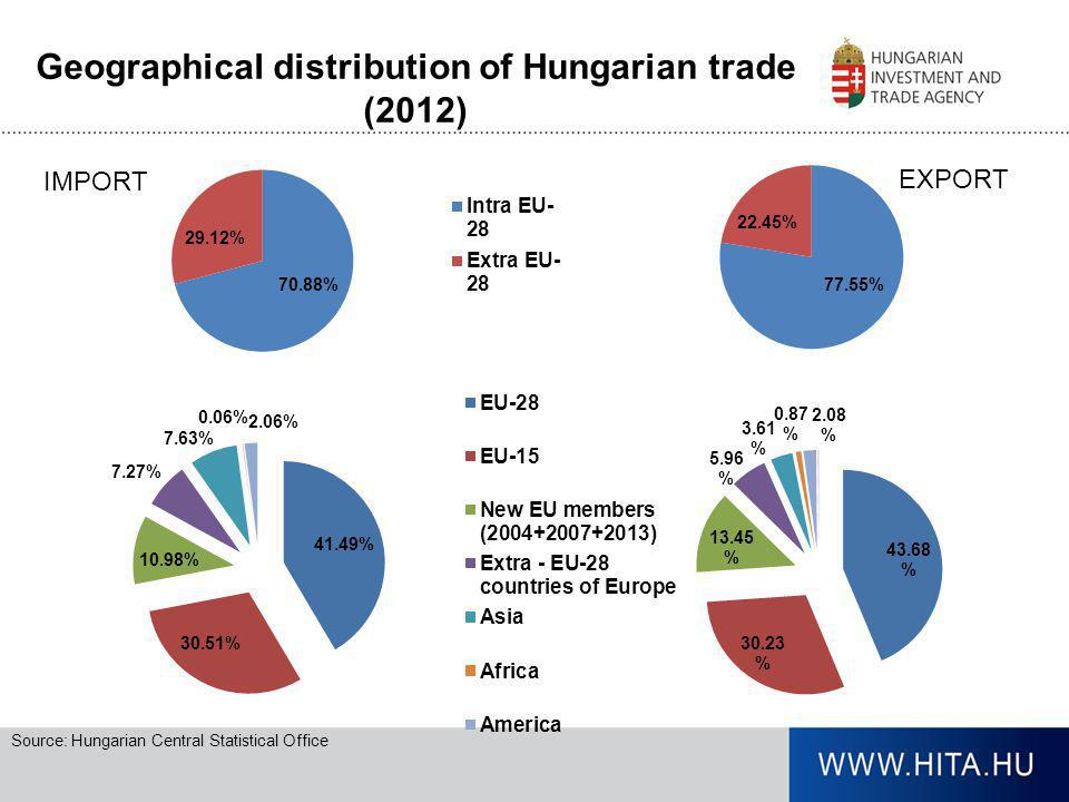 Geographical distribution of Hungarian trade (2012)