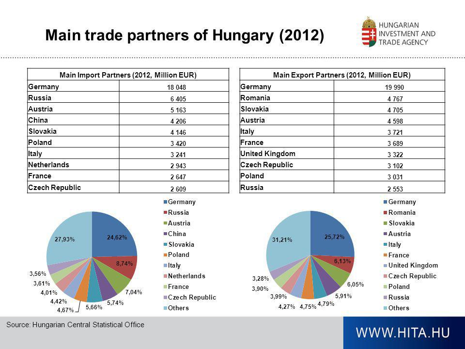 Main trade partners of Hungary (2012)