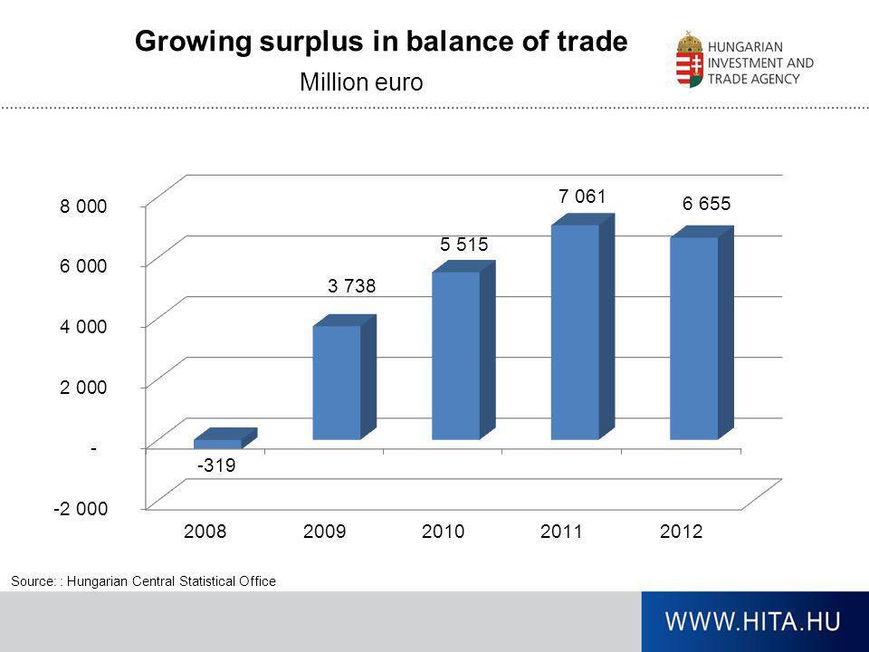 Growing surplus in balance of trade