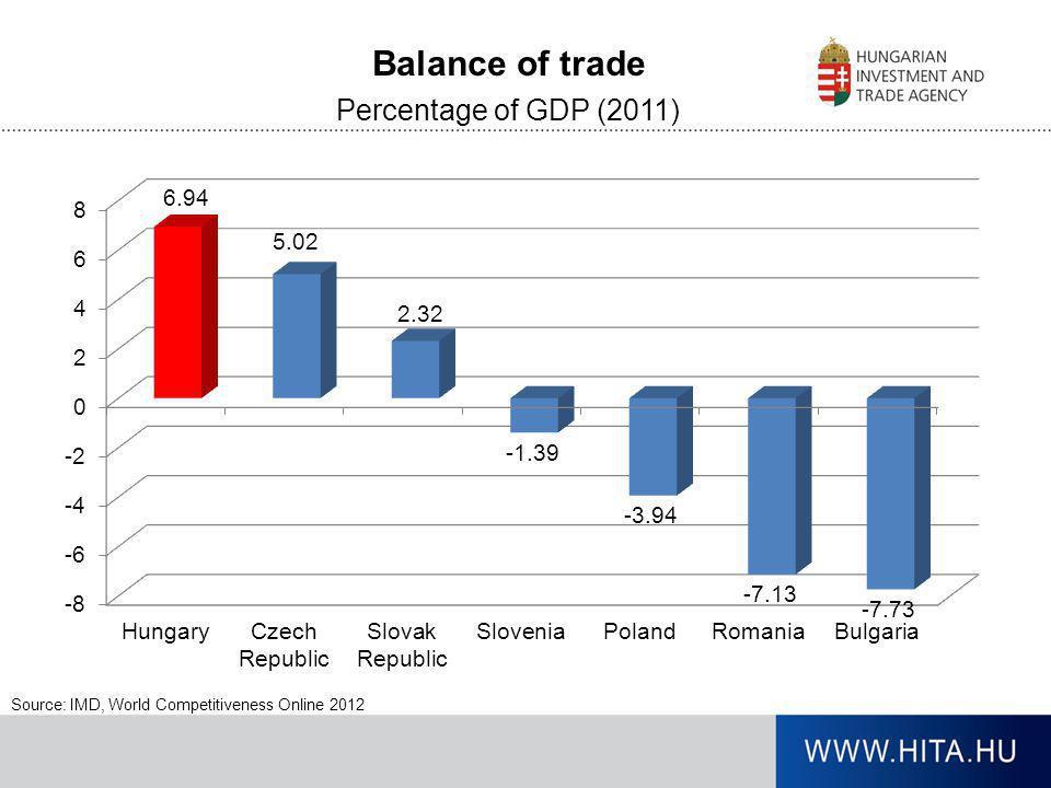 Balance of trade Percentage of GDP (2011)