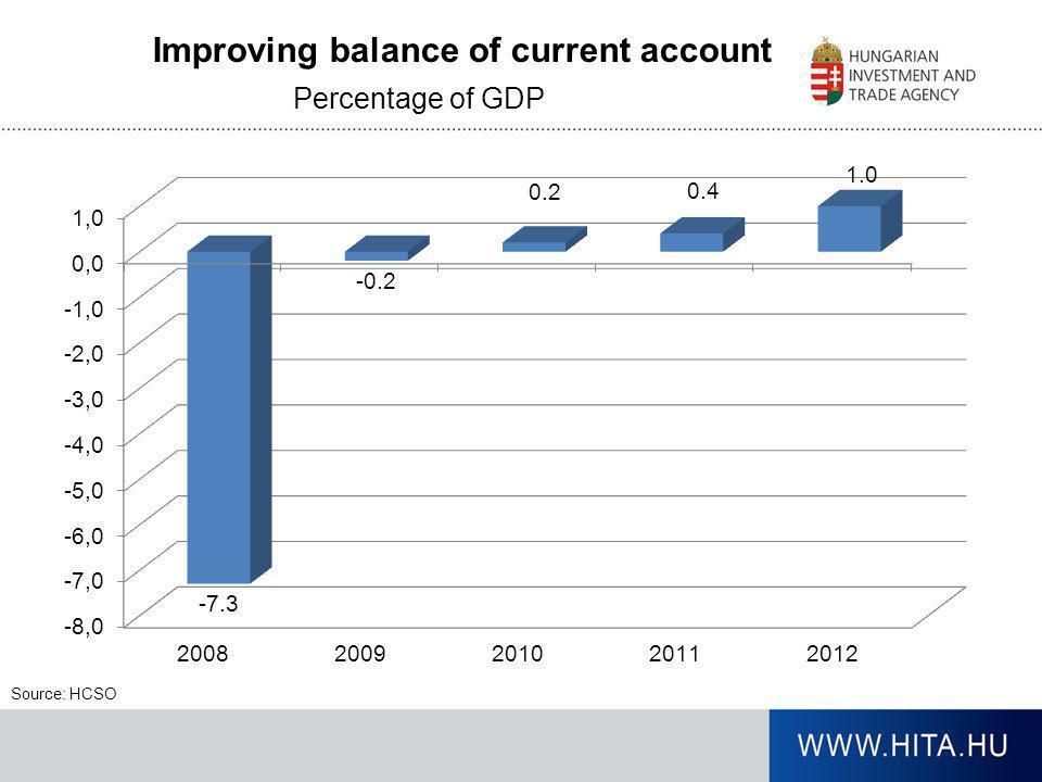 Improving balance of current account