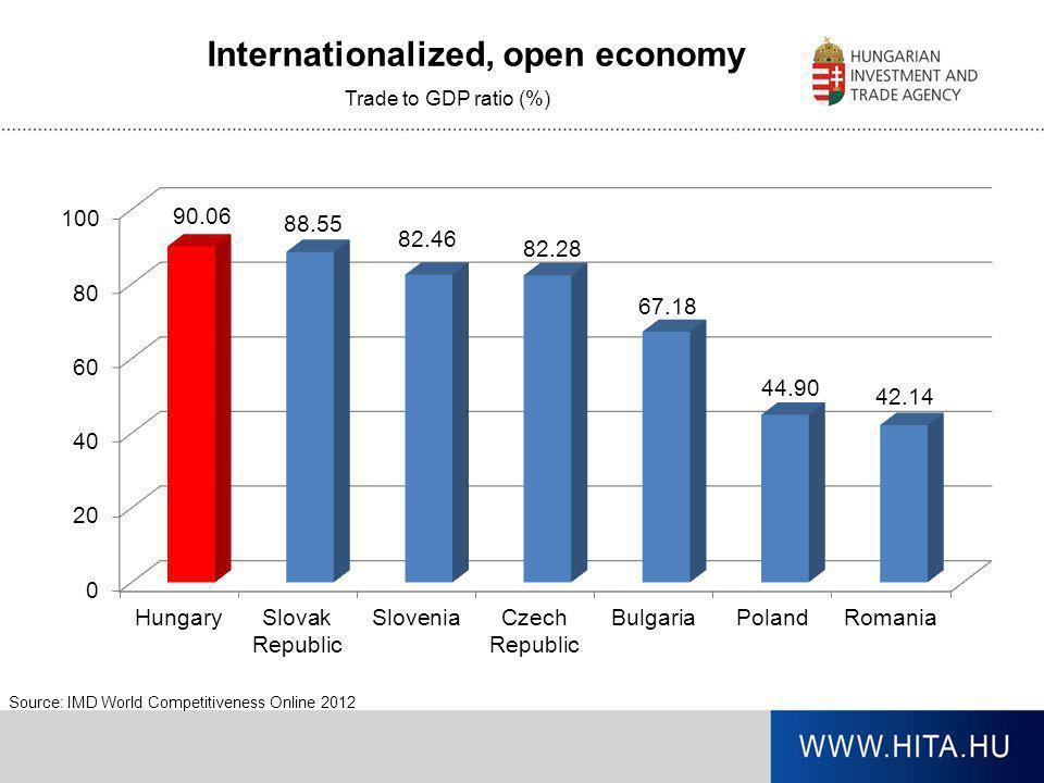 Internationalized, open economy