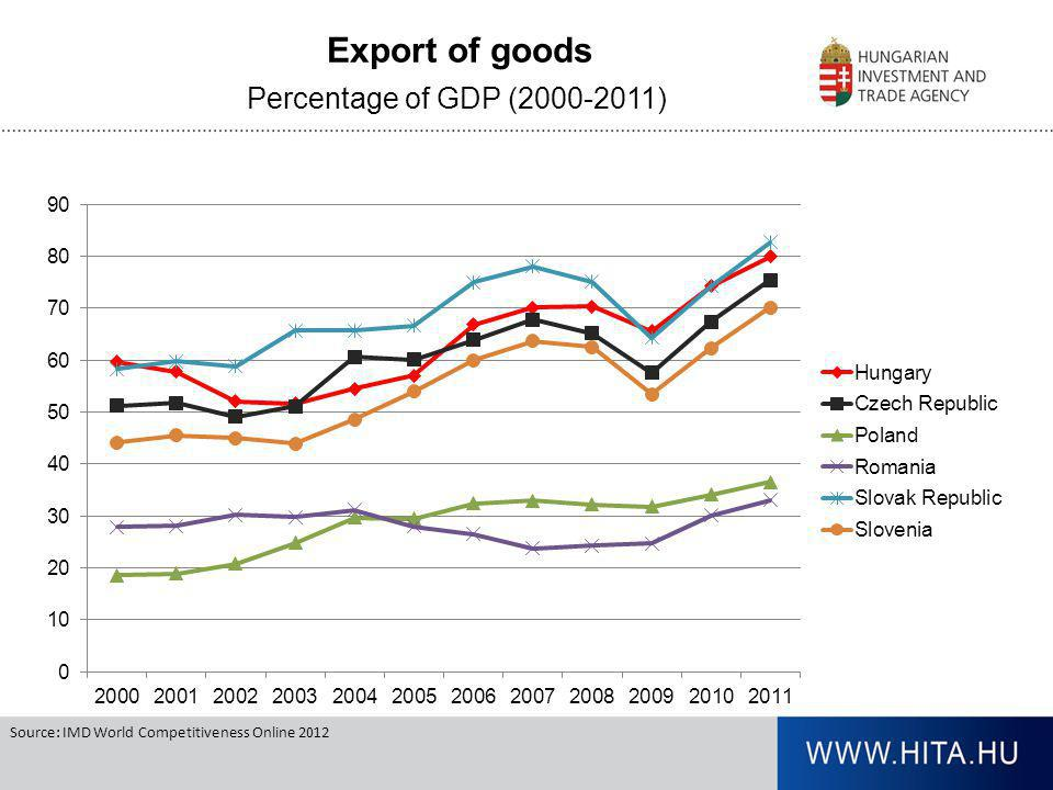 Export of goods Percentage of GDP (2000-2011)