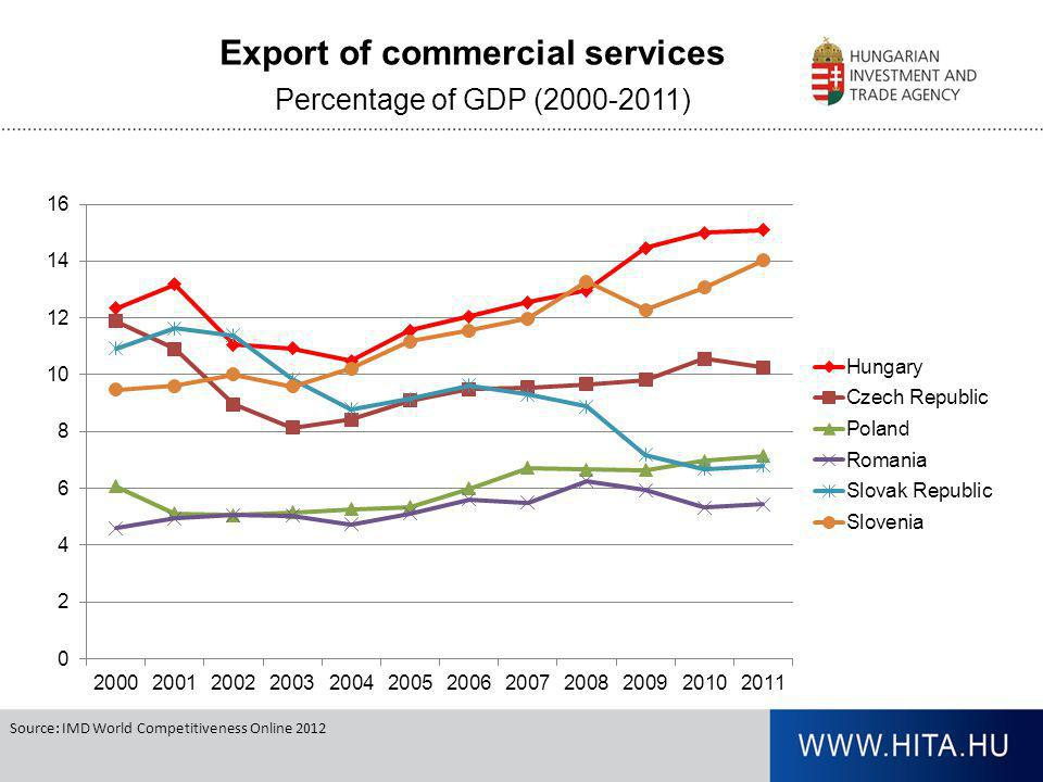 Export of commercial services