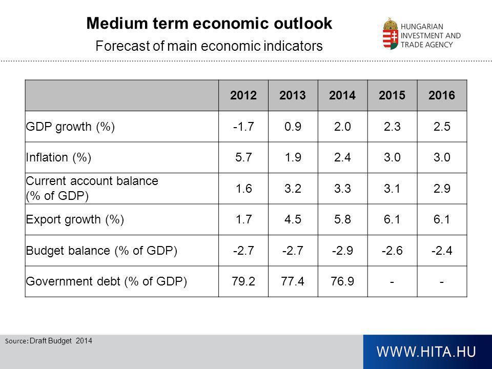 Medium term economic outlook