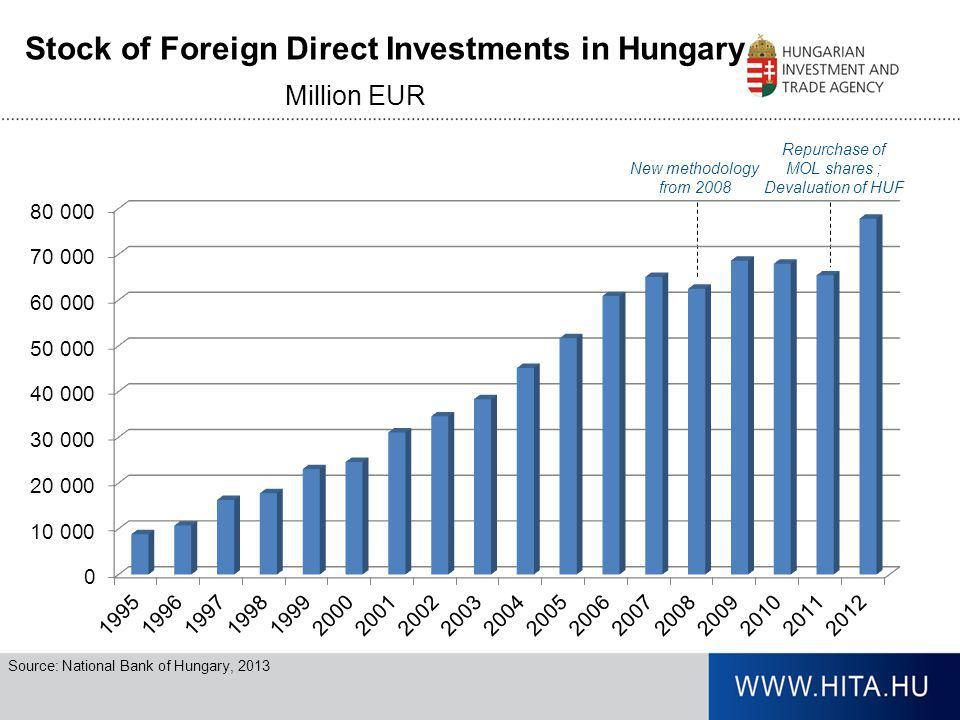 Stock of Foreign Direct Investments in Hungary