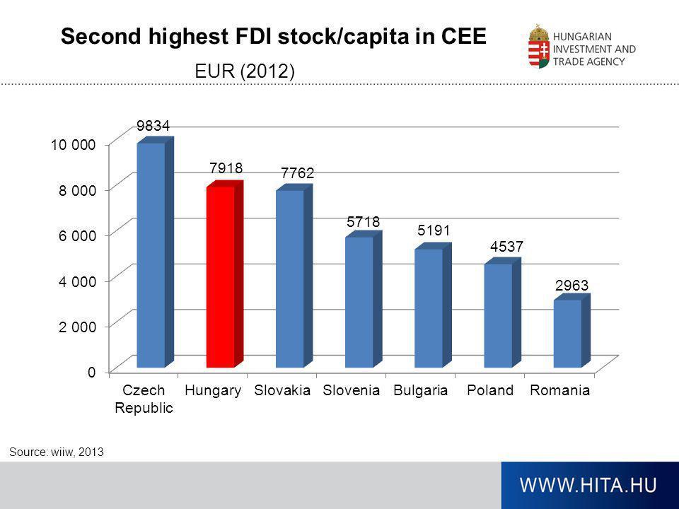 Second highest FDI stock/capita in CEE