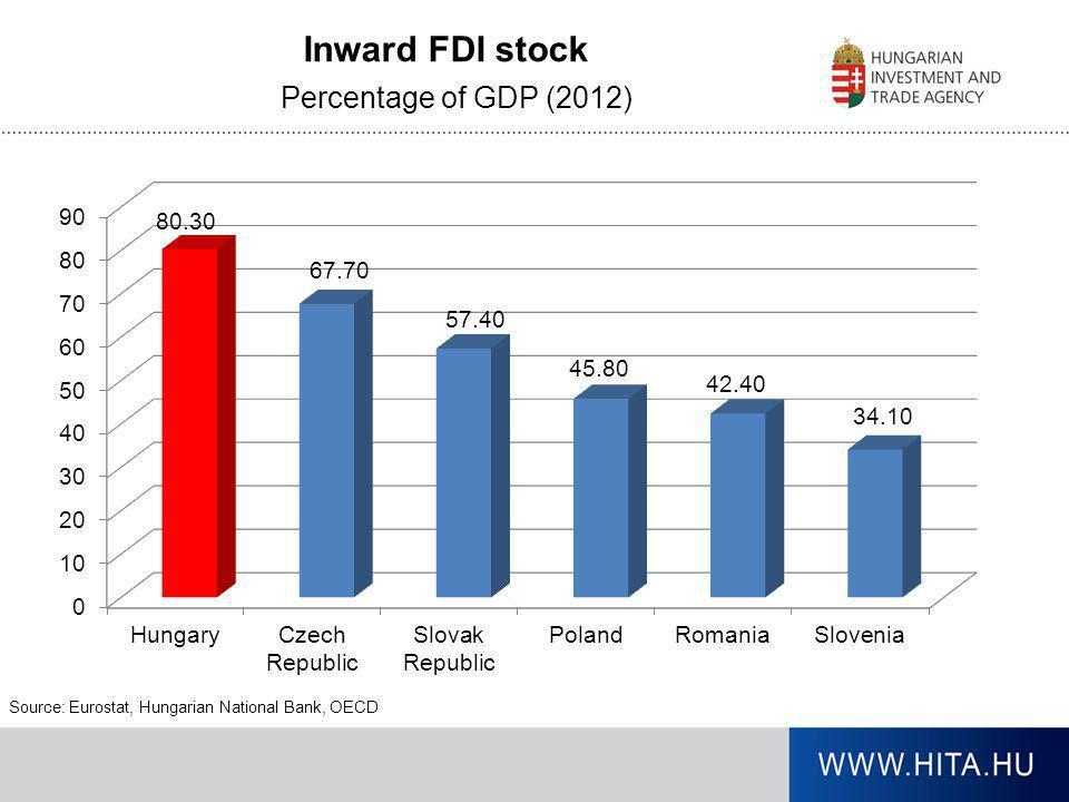 Inward FDI stock Percentage of GDP (2012)