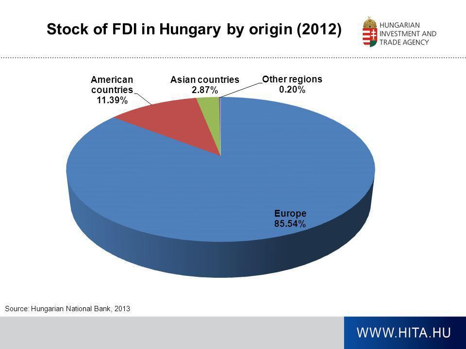 Stock of FDI in Hungary by origin (2012)