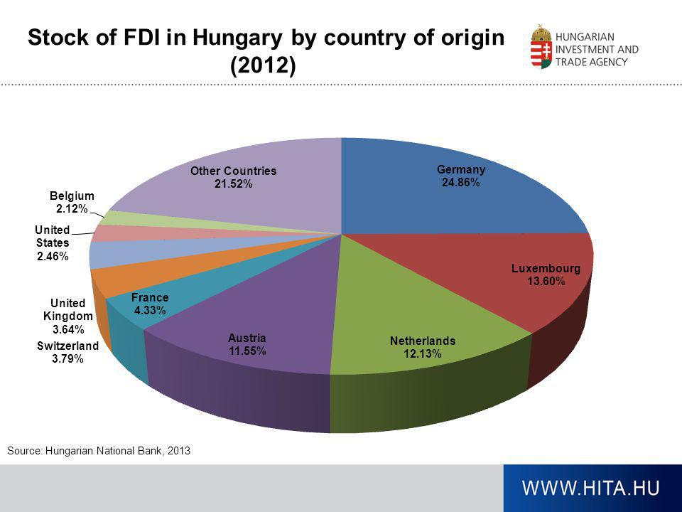 Stock of FDI in Hungary by country of origin (2012)