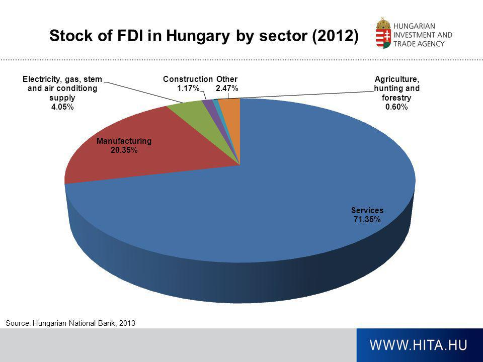 Stock of FDI in Hungary by sector (2012)